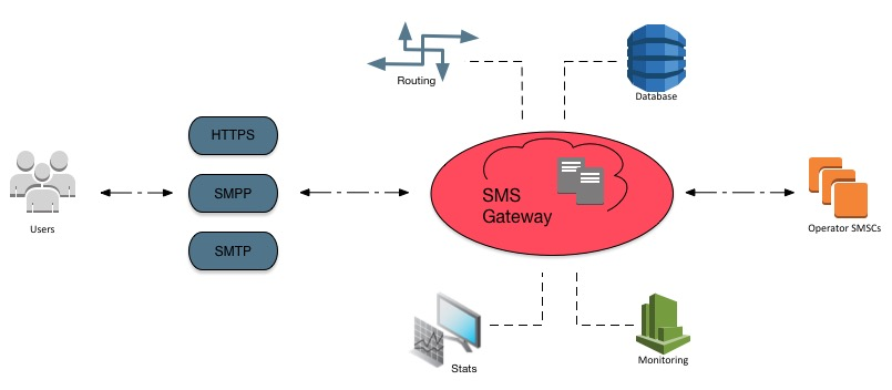 sms connectivity